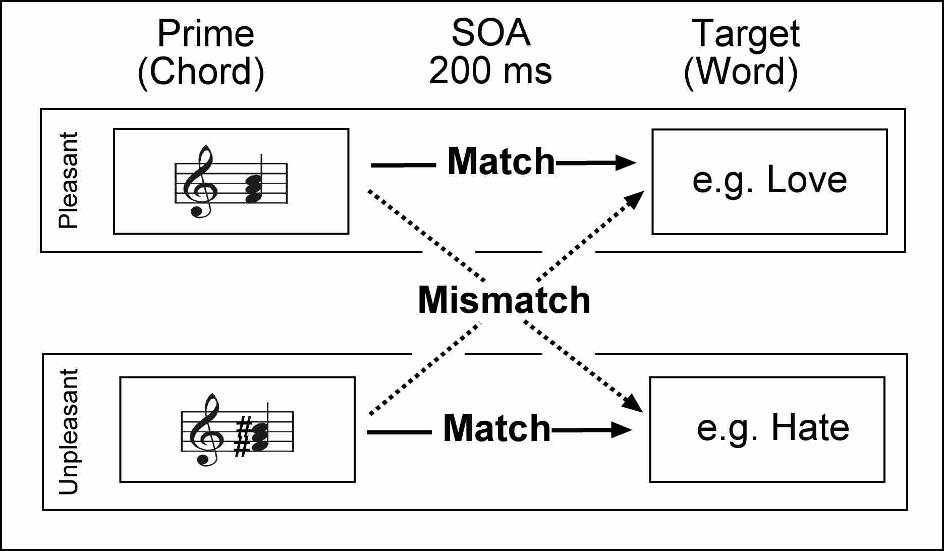 Indexml chords are used as primes and words as targets to test whether certain musical features are capable of conveying meaning information chords are varied hexwebz Choice Image
